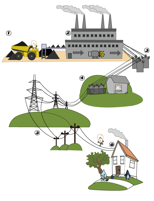 How Does Electricity Get To My Home Am Transformers