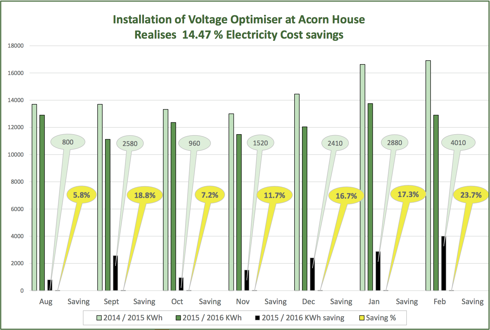 A graph demonstrating the increased voltage optimisation that Acorn house achieved by choosing AM Transformer's